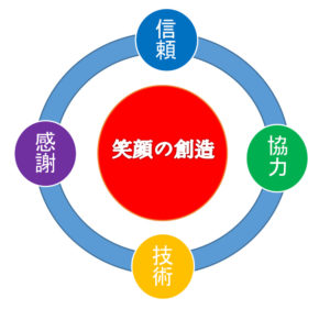 ホースラインジャパン グループ理念